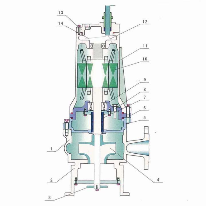 jywq搅匀式潜水排污泵简介